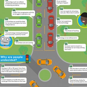 Driverless Cars Infographicimage